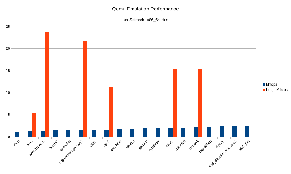 Qemu Emulation Performance for different Guest Architectures