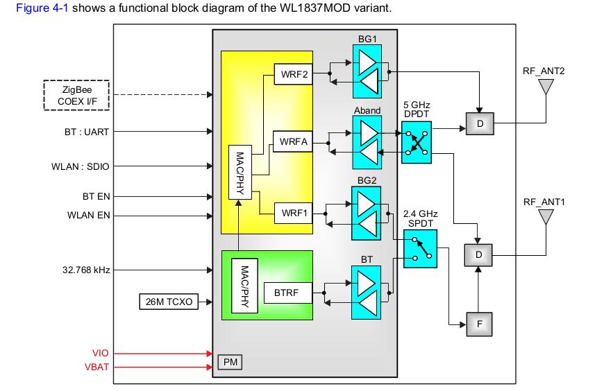 WL1837 block diagram.png